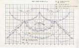 Band Directions and Drill Charts, USC vs. Pacific and Wichita State, 1980